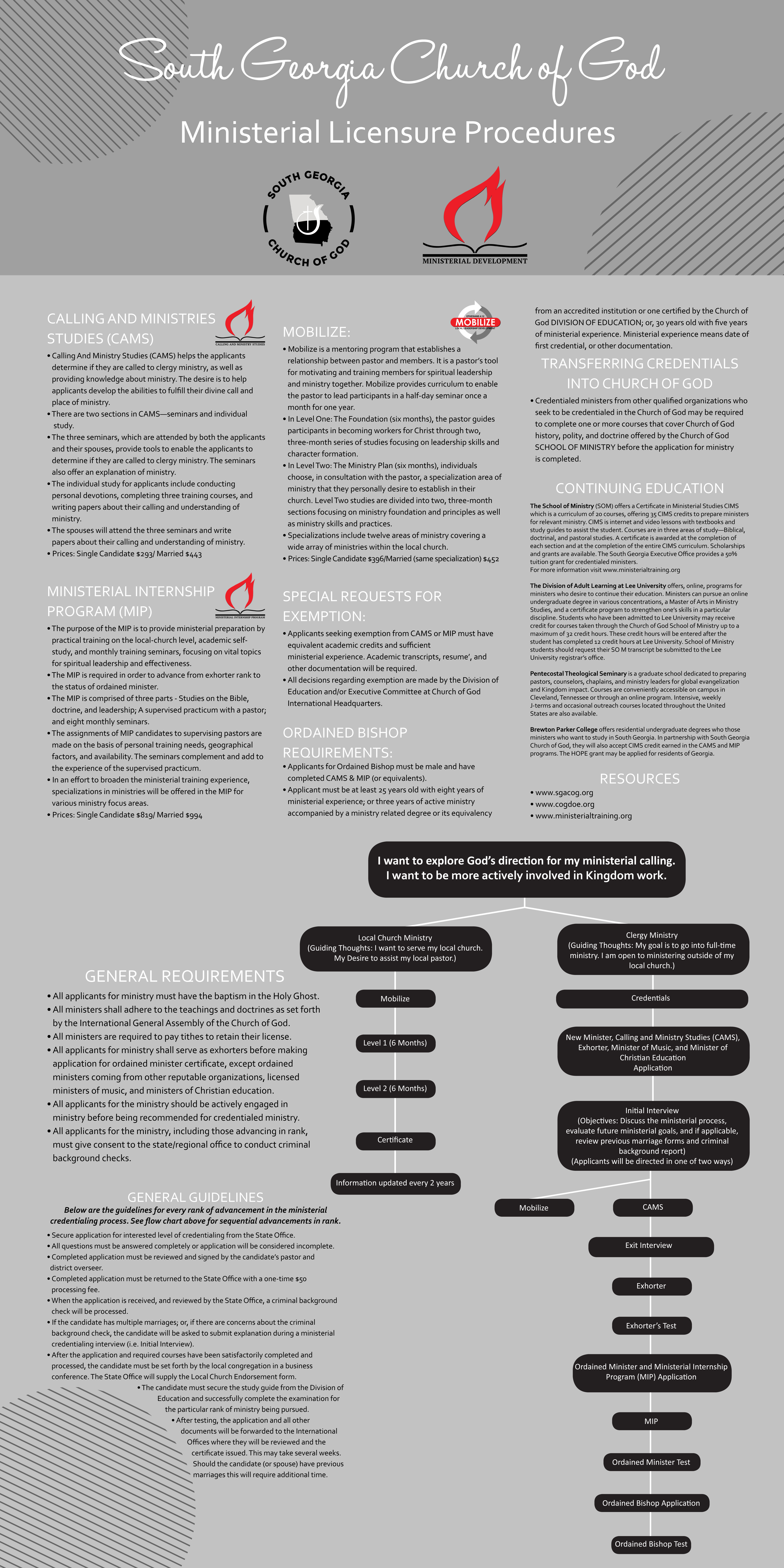 Ministerial Licensure Procedures